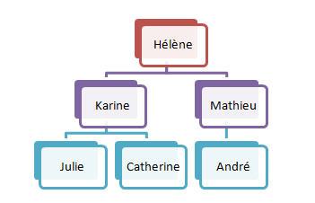 Exemple d'organigramme SmartArt