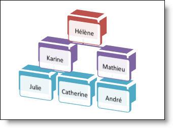 Exemple d'hiérarchie d'un SmartArt 3D