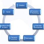 SmartArt cycle